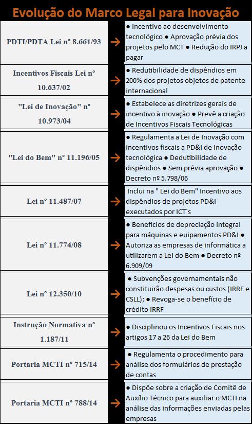 marcos legal TIC