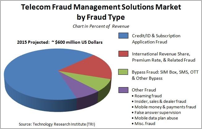 Grafico telecom fraud