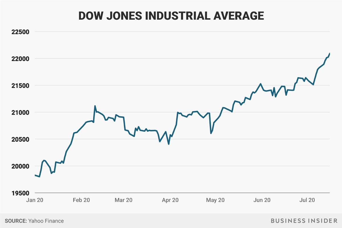 Ações na bolsa de valores EUA - Donald Trump