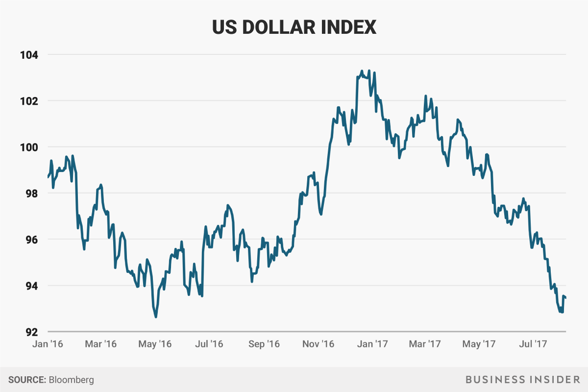 US Dollar Index - Donald Trump