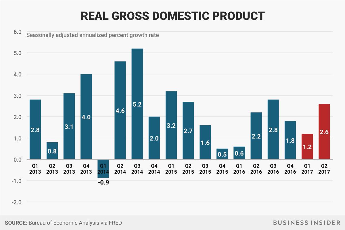 Crescimento econômico 2017 - Donald Trump