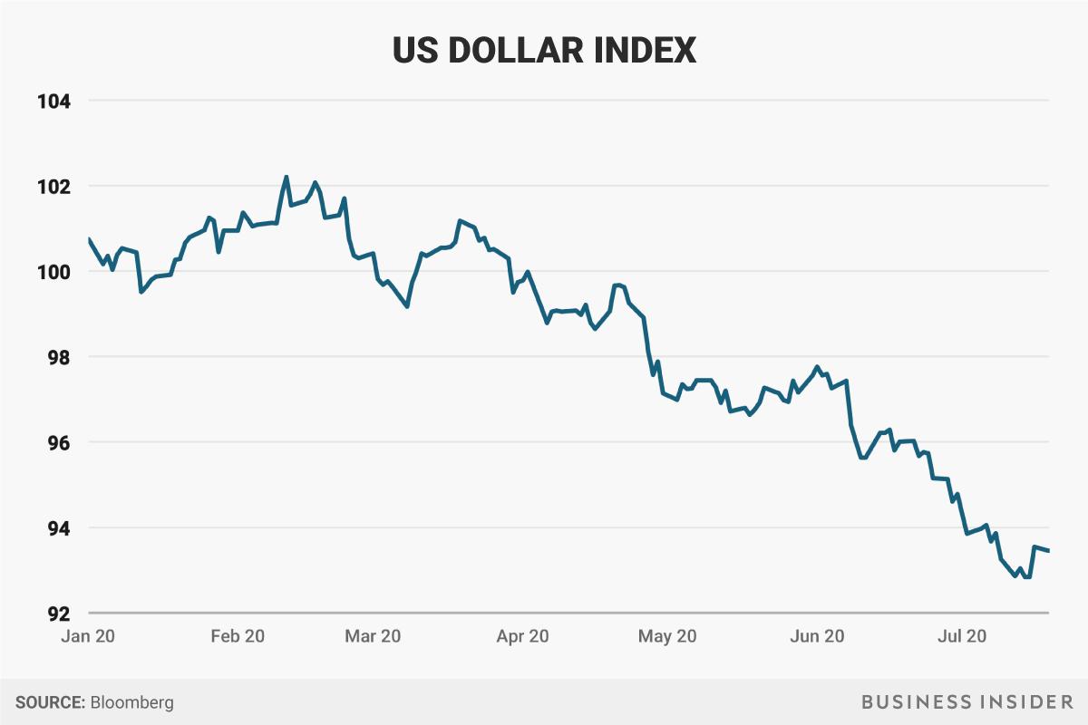 Dólar Americano - Donald Trump