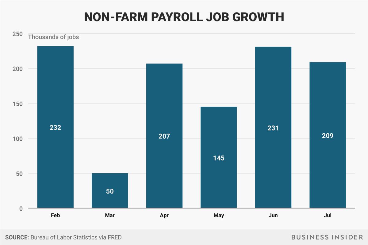 Taxa de emprego - Donald Trump