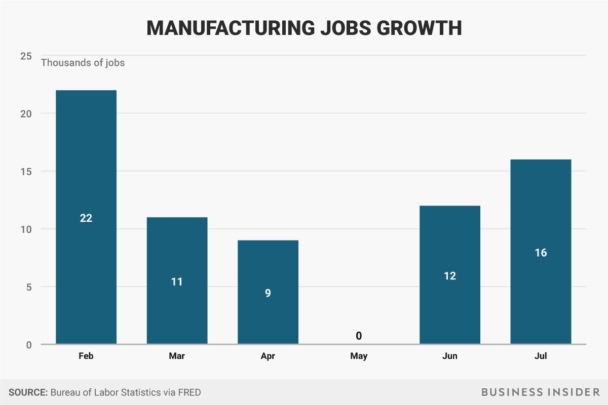 Taxa de emprego indústrias - Donald Trump