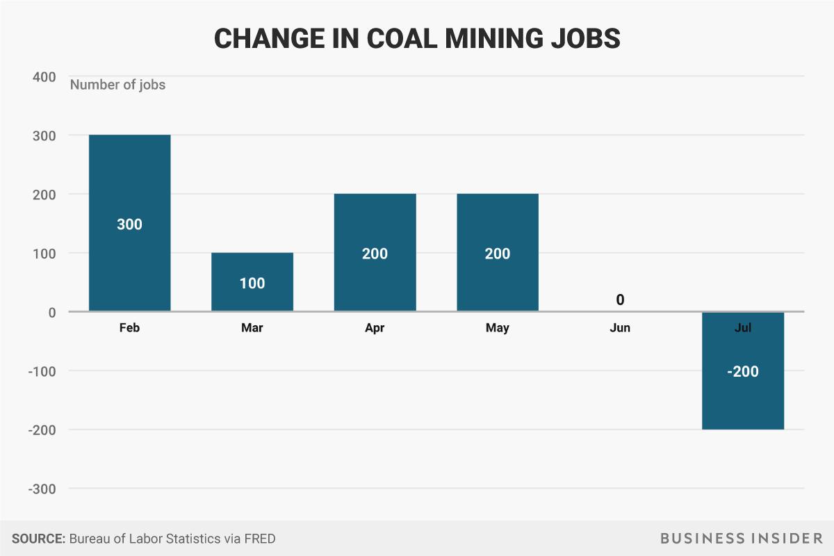 Taxa de emprego mineração - Donald Trump