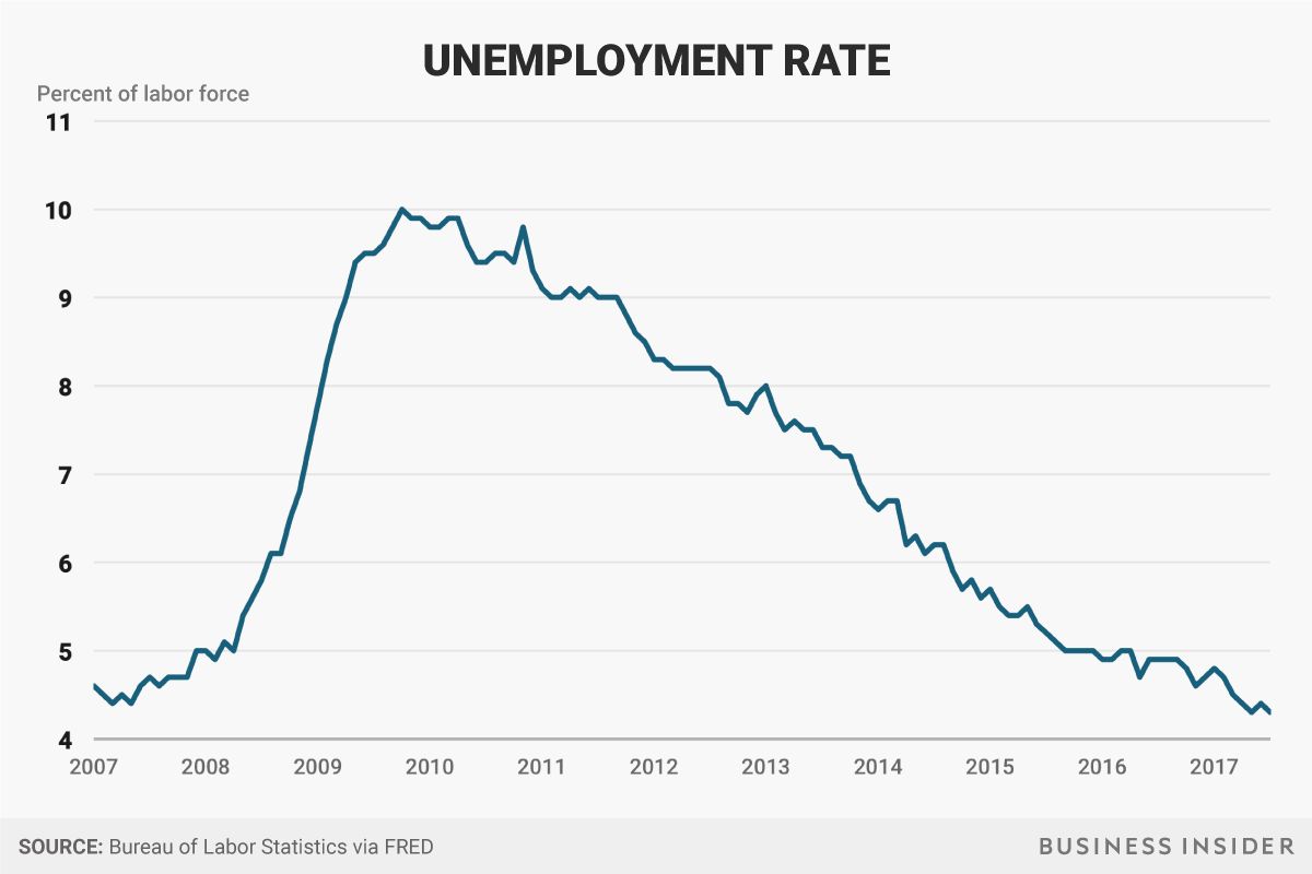 Unemployment rate - Donald Trump